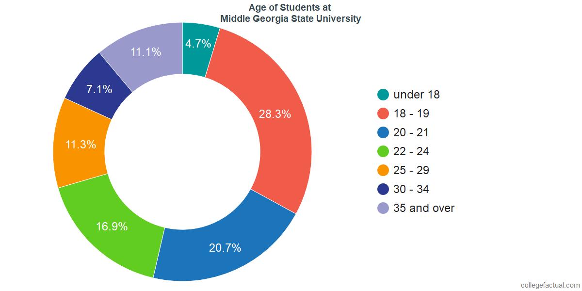 Middle Georgia State University >> Middle Georgia State University Diversity Racial