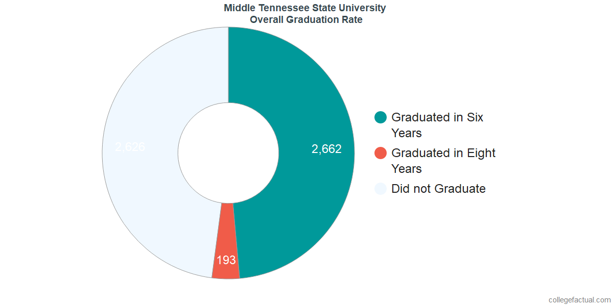 Undergraduate Graduation Rate at Middle Tennessee State University