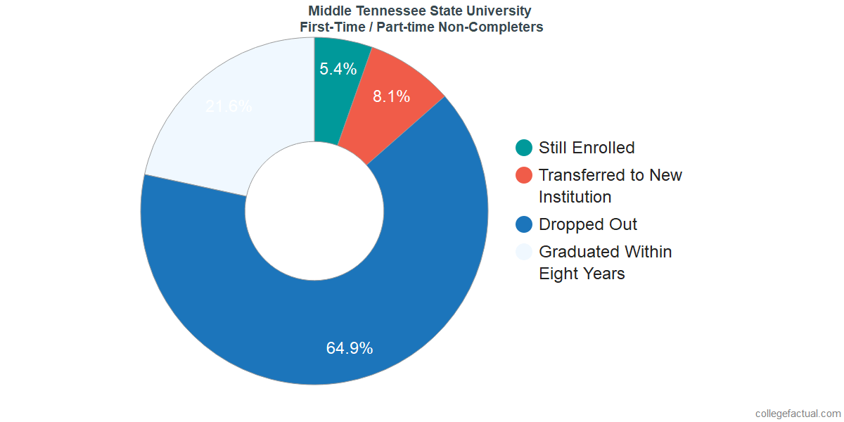 Non-completion rates for first-time / part-time students at Middle Tennessee State University