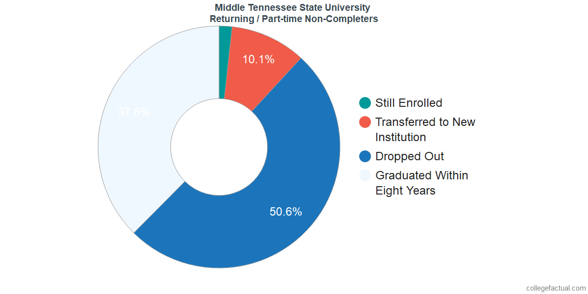 Non-completion rates for returning / part-time students at Middle Tennessee State University