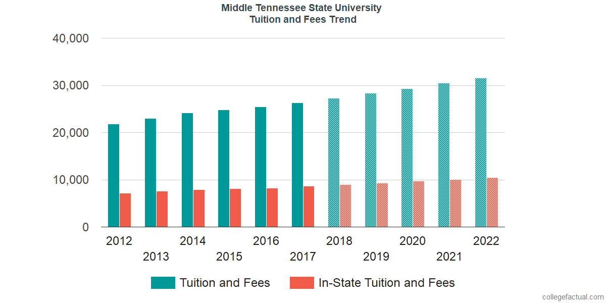 Tuition and Fees Trends at Middle Tennessee State University