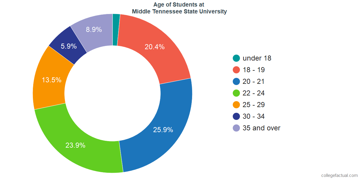 Age of Undergraduates at Middle Tennessee State University