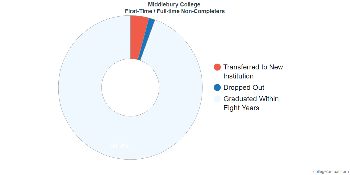 Non-completion rates for first-time / full-time students at Middlebury College