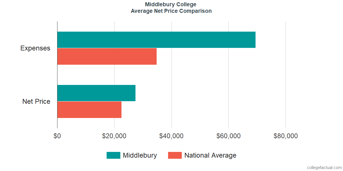 Net Price Comparisons at Middlebury College