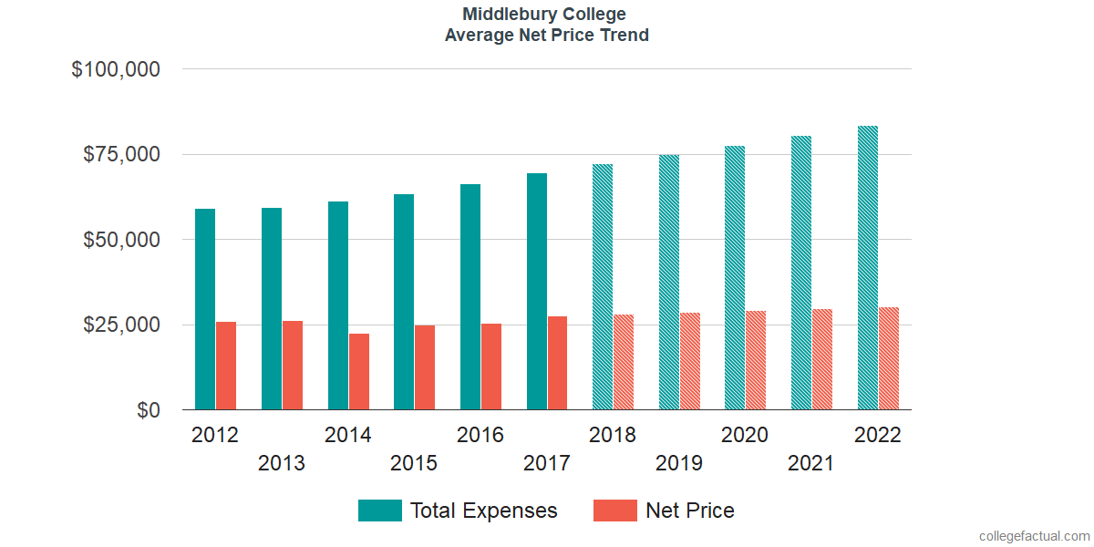 Net Price Trends at Middlebury College