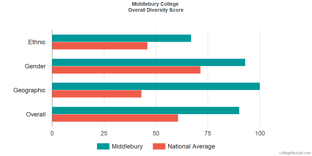 Overall Diversity at Middlebury College