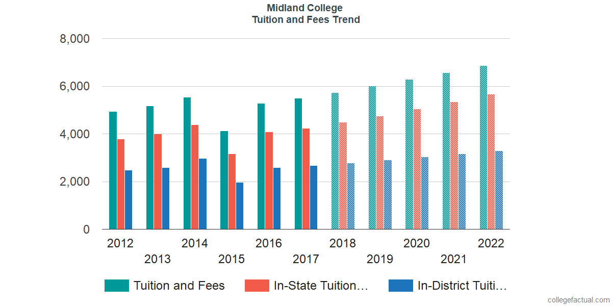Tuition and Fees Trends at Midland College