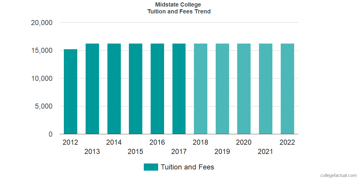 Tuition and Fees Trends at Midstate College