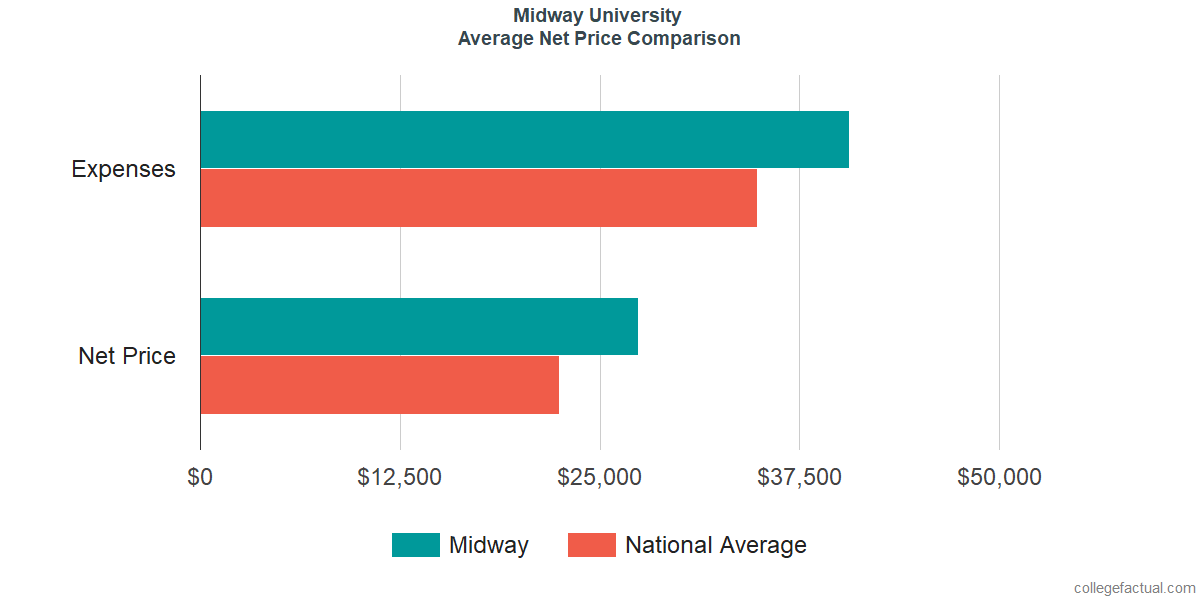 Net Price Comparisons at Midway University