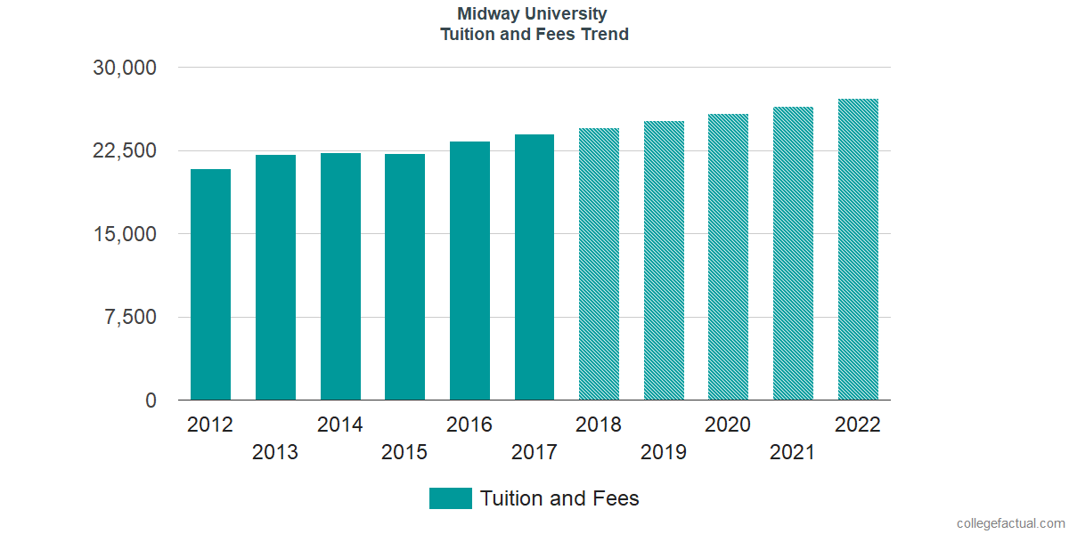 Tuition and Fees Trends at Midway University