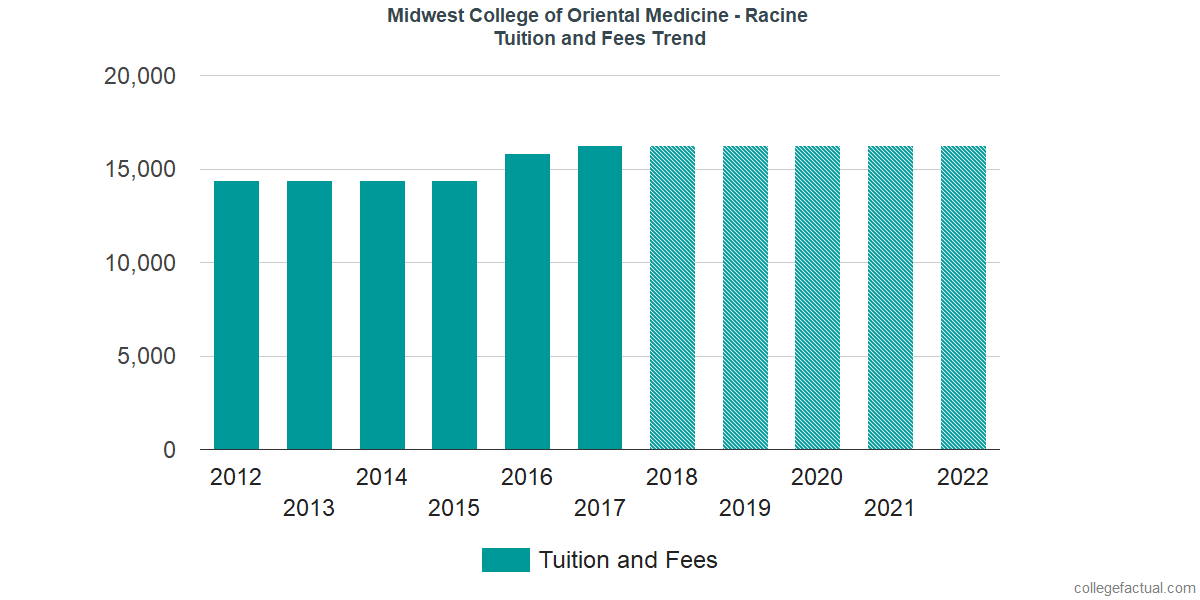 Tuition and Fees Trends at Midwest College of Oriental Medicine - Racine