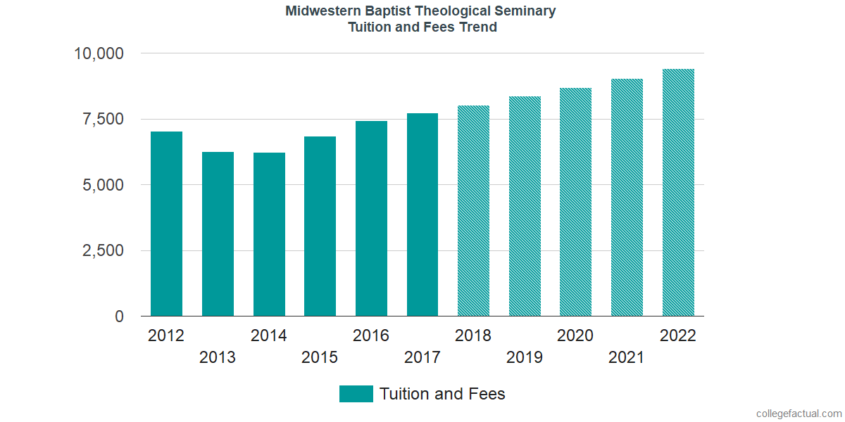 Tuition and Fees Trends at Midwestern Baptist Theological Seminary