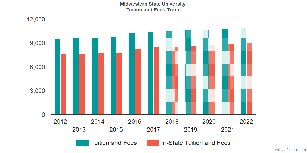 Tuition and Fees Trends at Midwestern State University