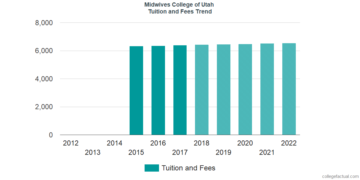 Tuition and Fees Trends at Midwives College of Utah