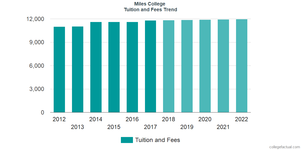 Tuition and Fees Trends at Miles College