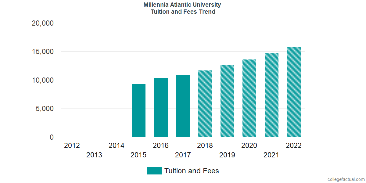 Tuition and Fees Trends at Millennia Atlantic University