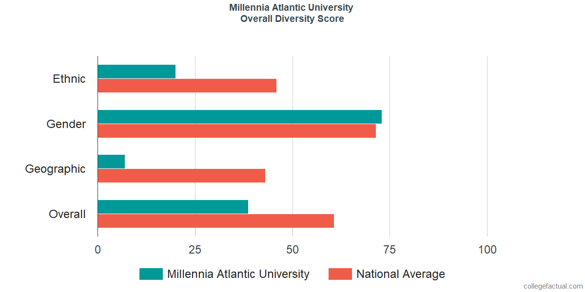 Overall Diversity at Millennia Atlantic University
