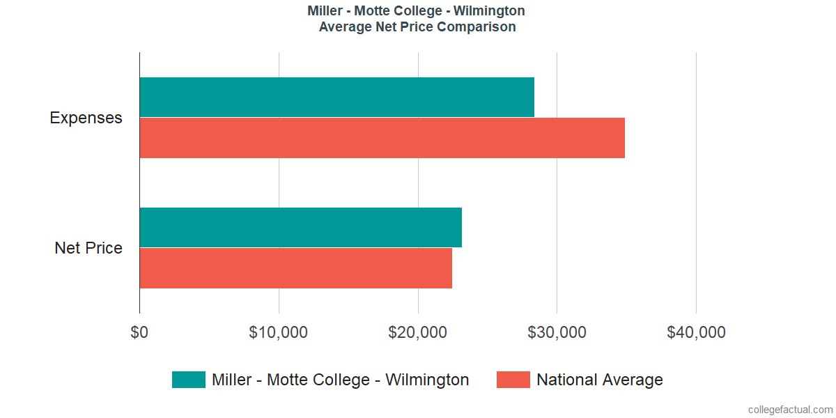 Net Price Comparisons at Miller - Motte College - Wilmington