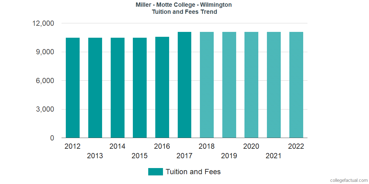 Tuition and Fees Trends at Miller - Motte College - Wilmington