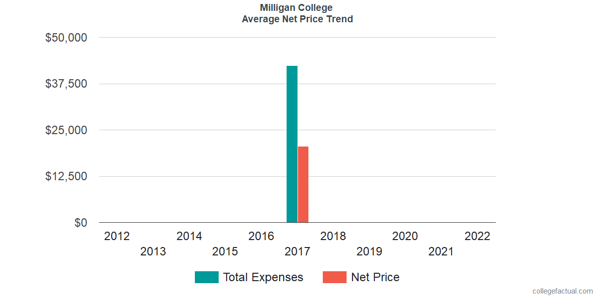 Net Price Trends at Milligan College