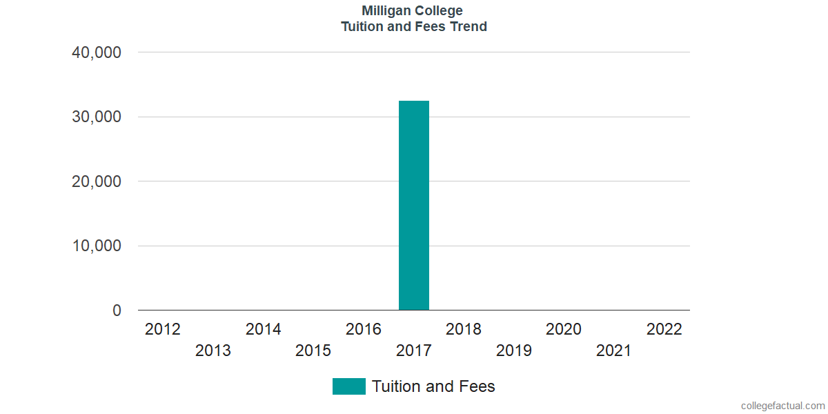 Tuition and Fees Trends at Milligan College