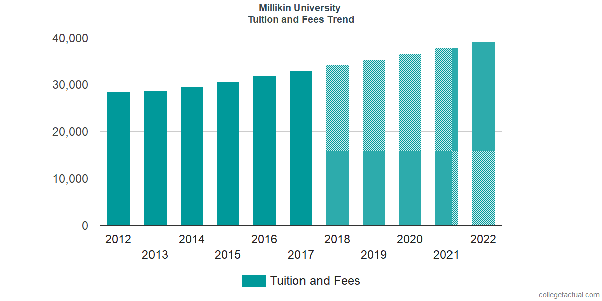 Tuition and Fees Trends at Millikin University