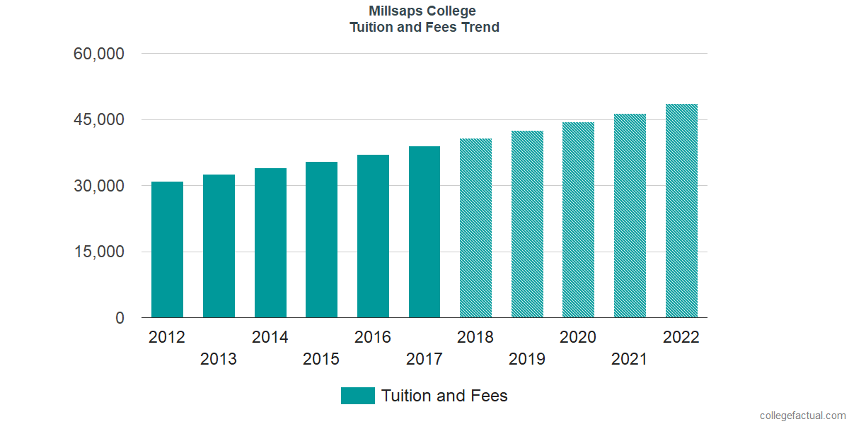 Tuition and Fees Trends at Millsaps College