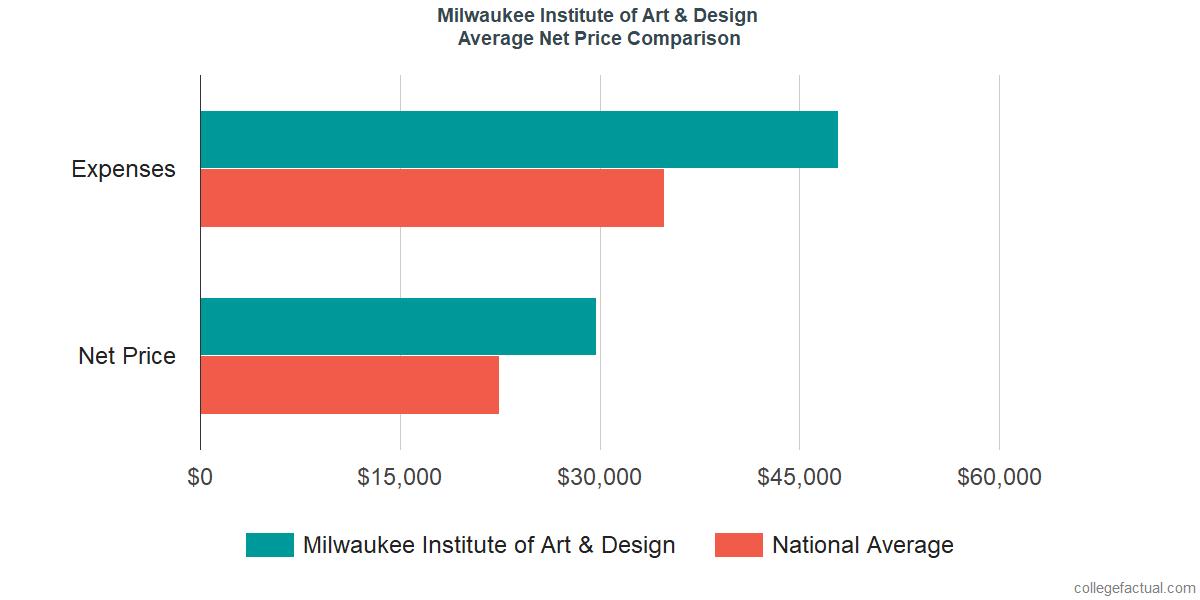 Net Price Comparisons at Milwaukee Institute of Art & Design