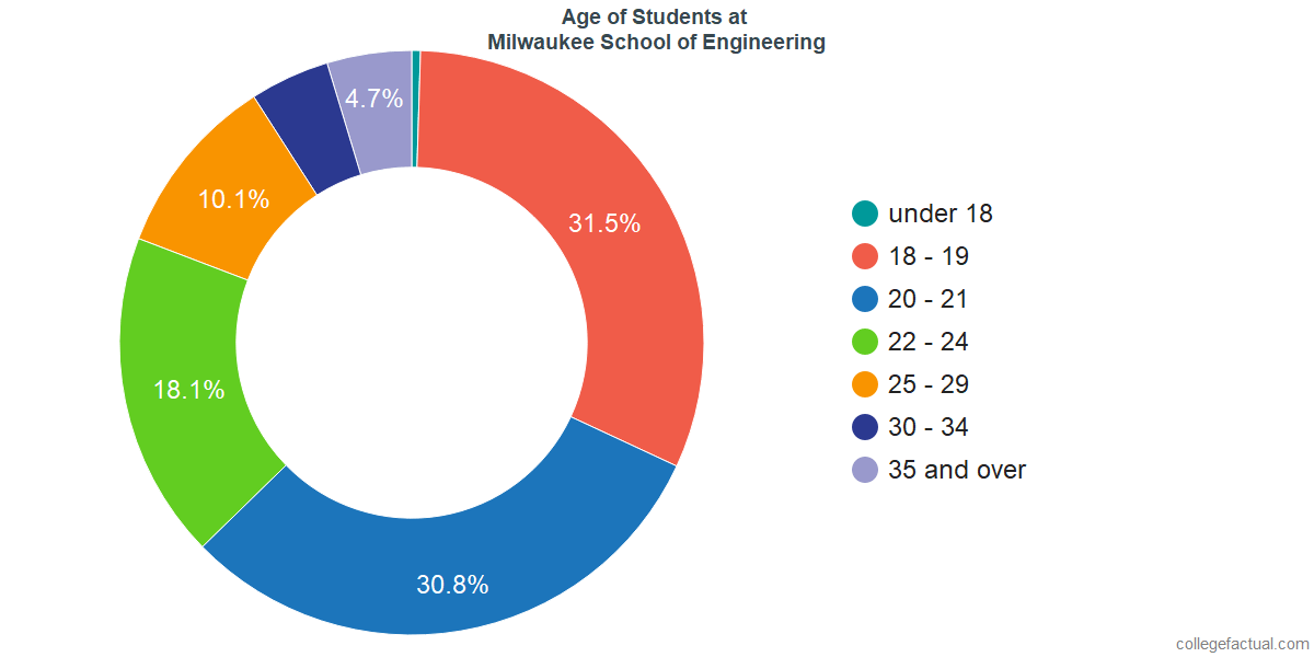 Age of Undergraduates at Milwaukee School of Engineering