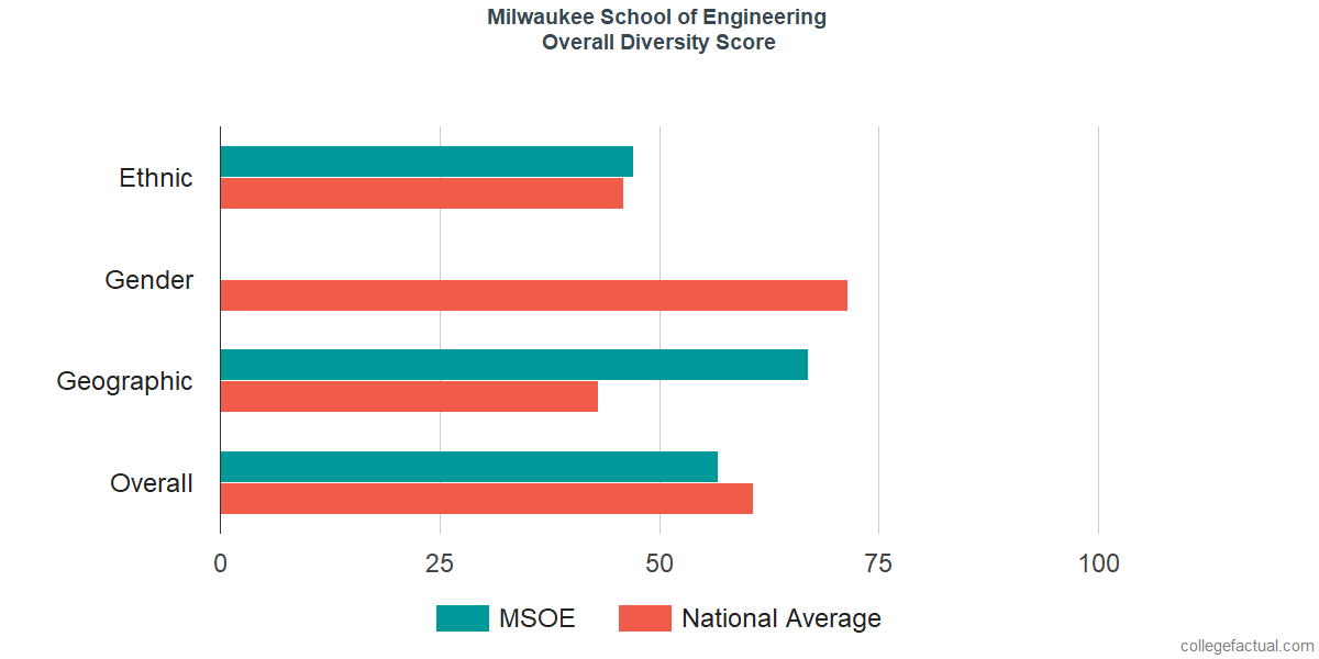 Overall Diversity at Milwaukee School of Engineering