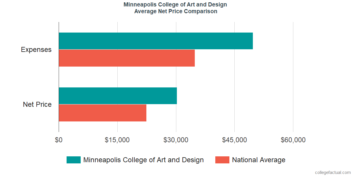 Net Price Comparisons at Minneapolis College of Art and Design
