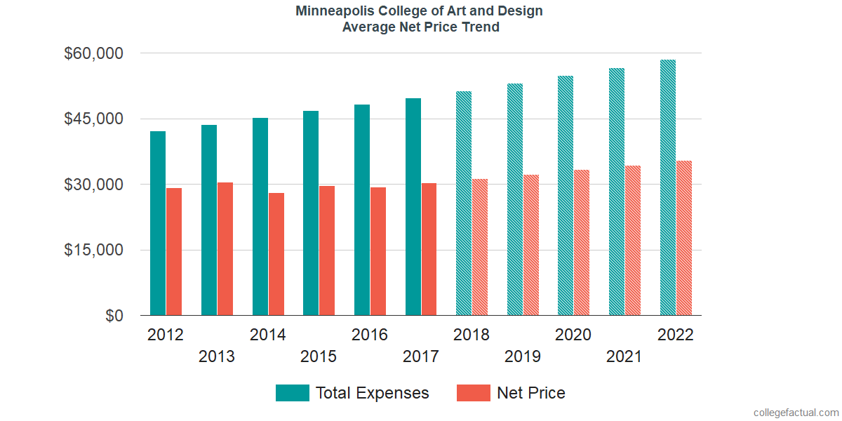 Net Price Trends at Minneapolis College of Art and Design
