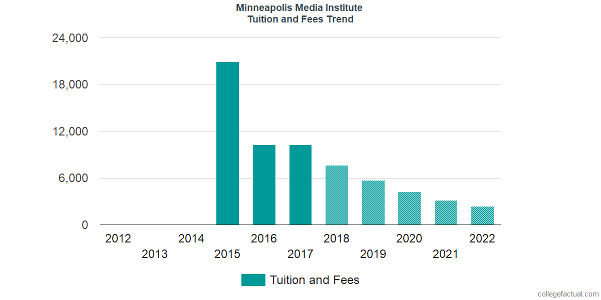 Tuition and Fees Trends at Minneapolis Media Institute