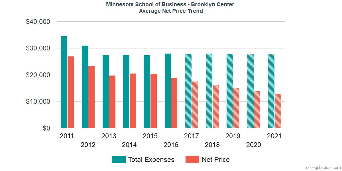 Average Net Price at Minnesota School of Business - Brooklyn Center