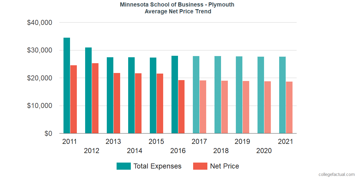 Average Net Price at Minnesota School of Business - Plymouth