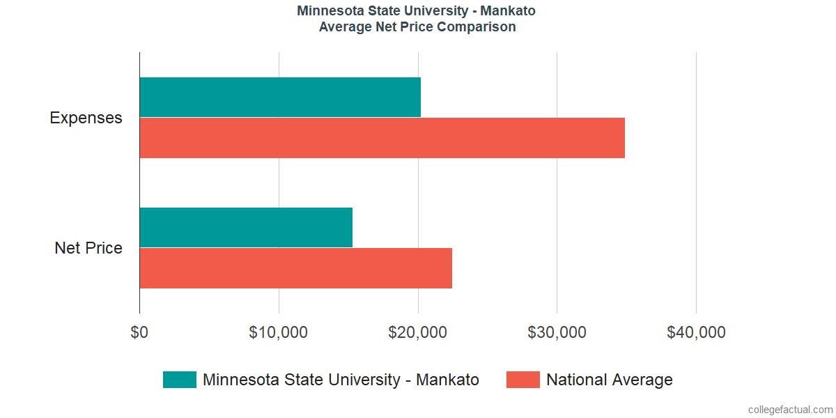 Net Price Comparisons at Minnesota State University - Mankato