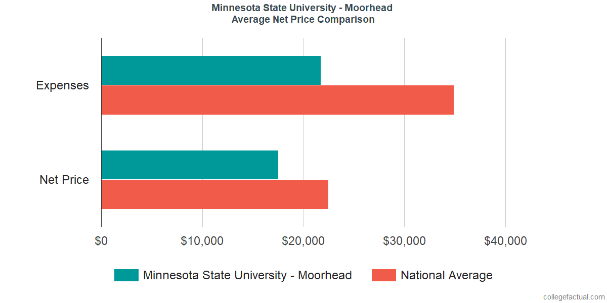 Net Price Comparisons at Minnesota State University - Moorhead