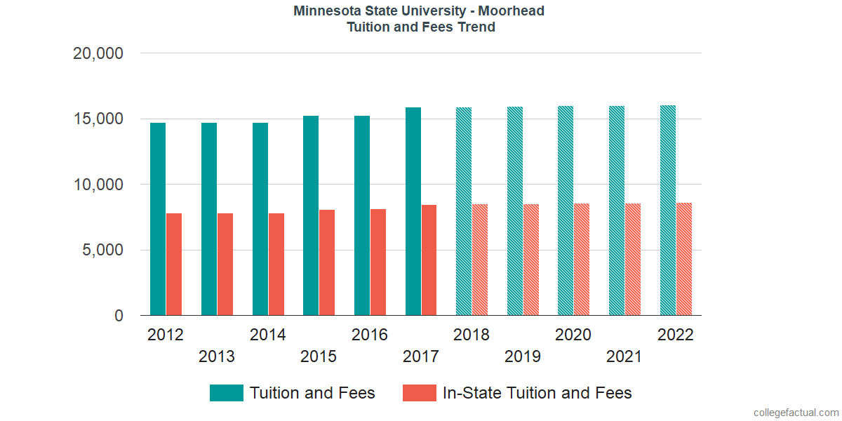 Tuition and Fees Trends at Minnesota State University - Moorhead