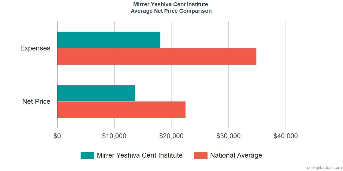Net Price Comparisons at Mirrer Yeshiva Cent Institute