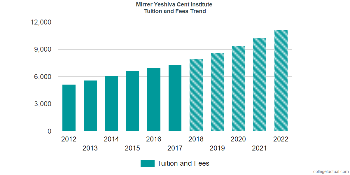 Tuition and Fees Trends at Mirrer Yeshiva Cent Institute