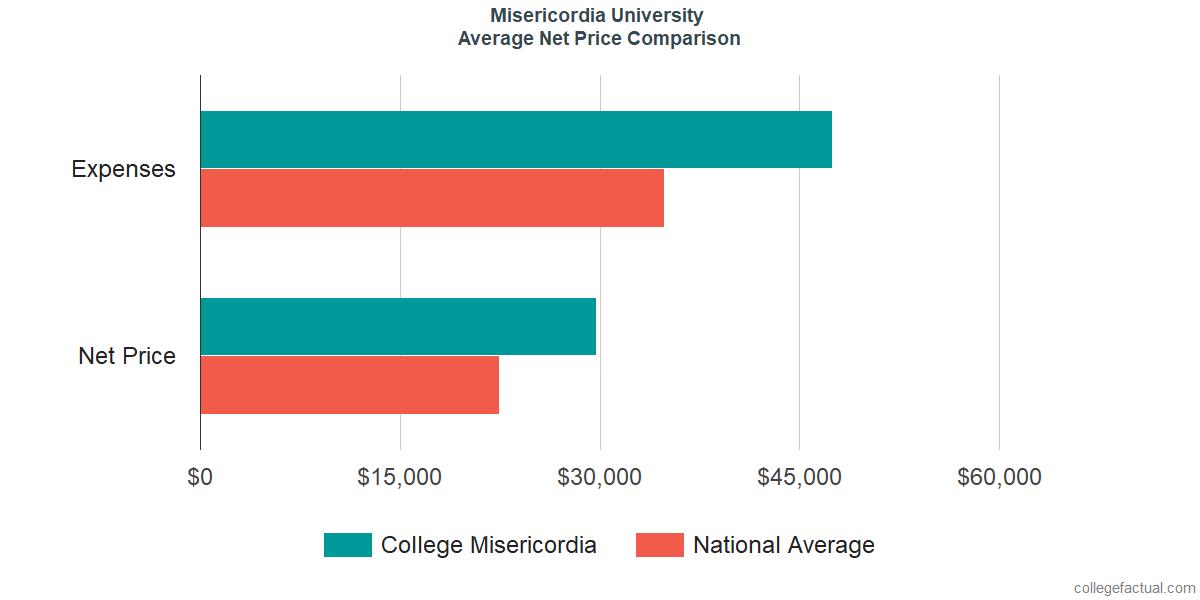 Net Price Comparisons at Misericordia University