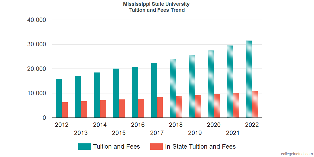 Tuition and Fees Trends at Mississippi State University