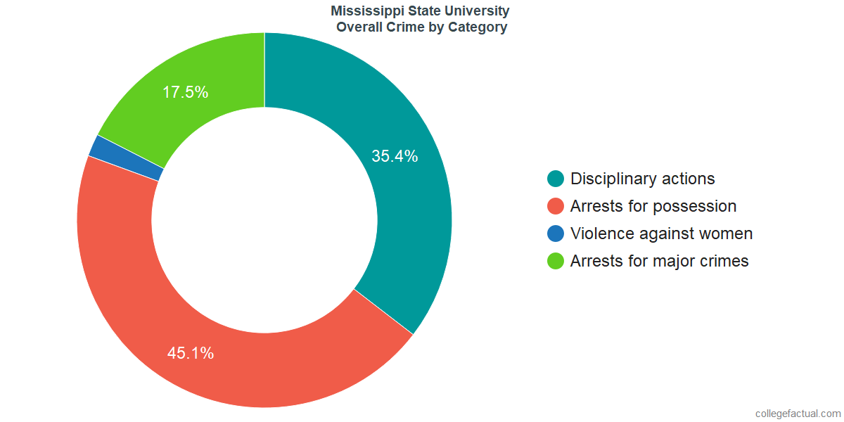 Overall Crime and Safety Incidents at Mississippi State University by Category