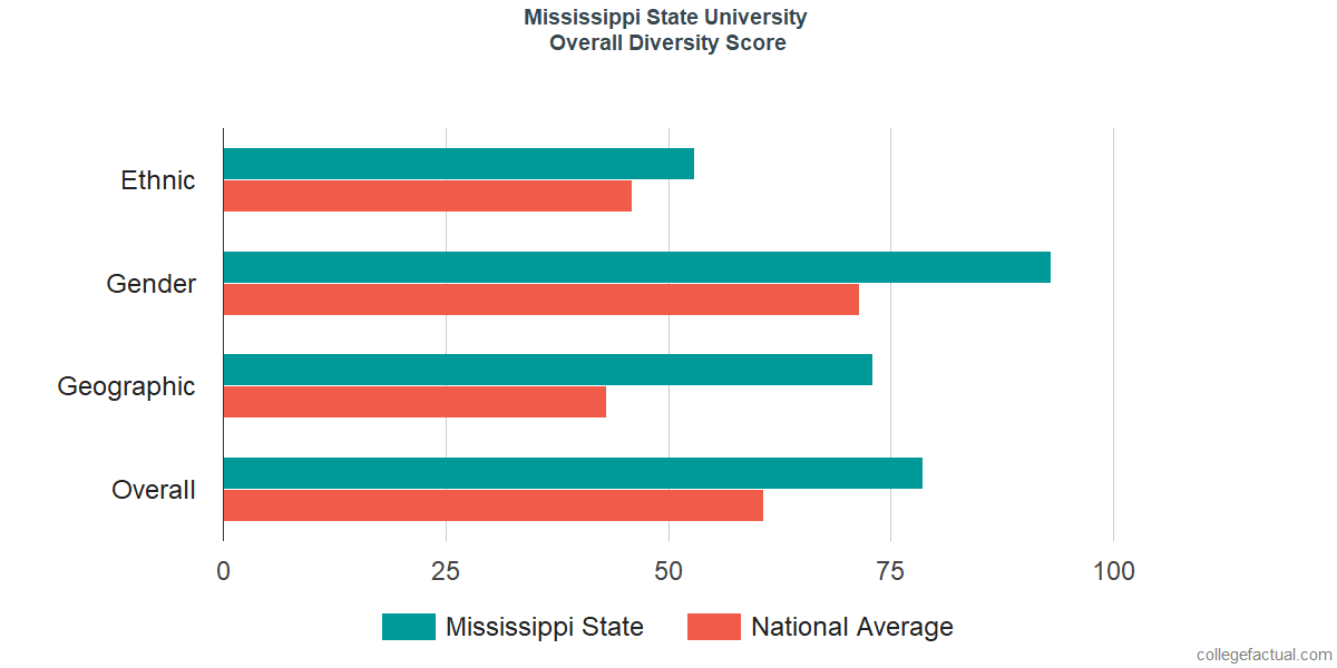 Overall Diversity at Mississippi State University