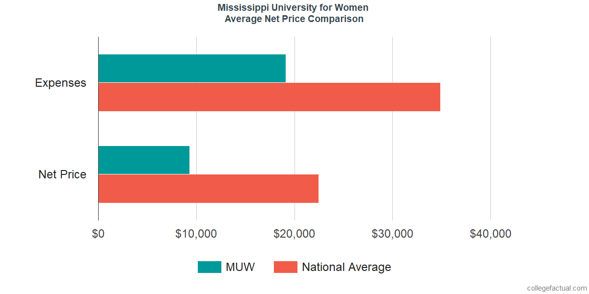 Net Price Comparisons at Mississippi University for Women