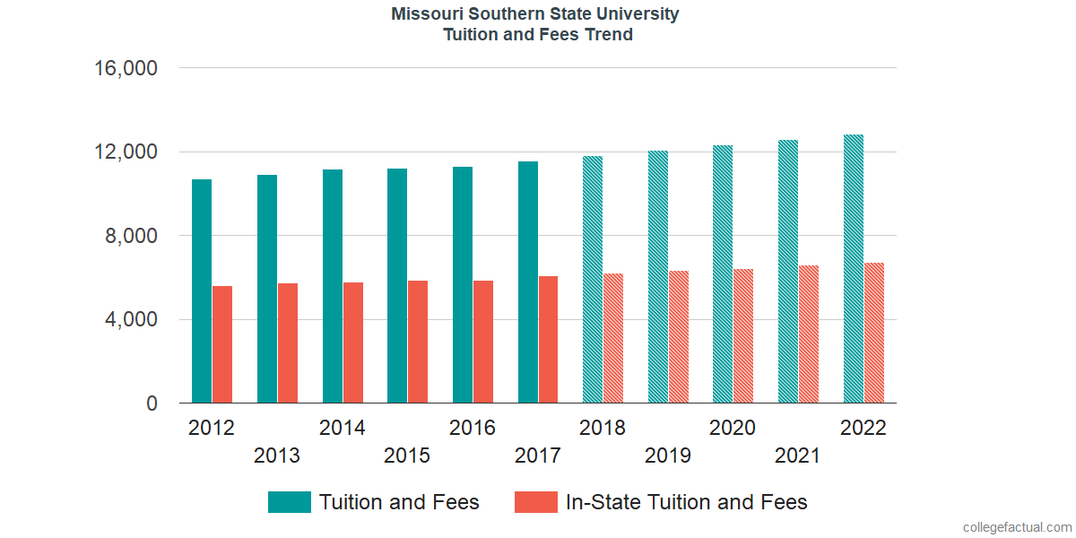 Tuition and Fees Trends at Missouri Southern State University