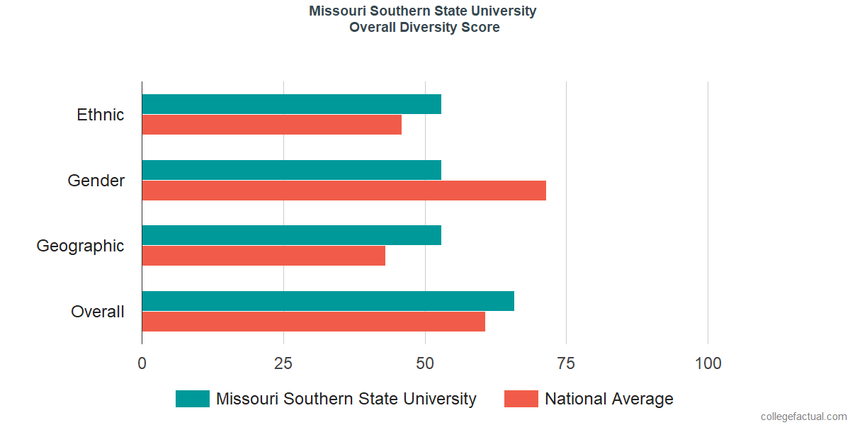 Overall Diversity at Missouri Southern State University