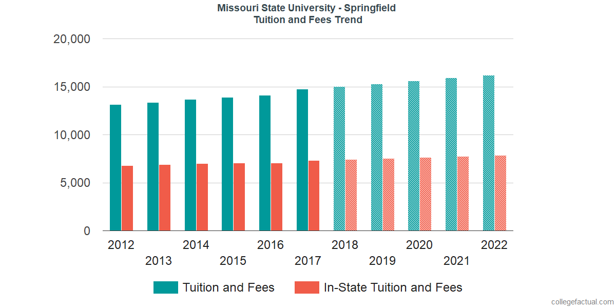 Missouri State Tuition >> Missouri State University Springfield Tuition And Fees