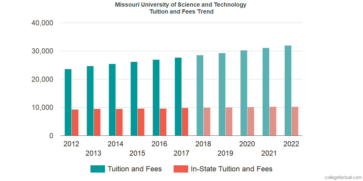 Tuition and Fees Trends at Missouri University of Science and Technology