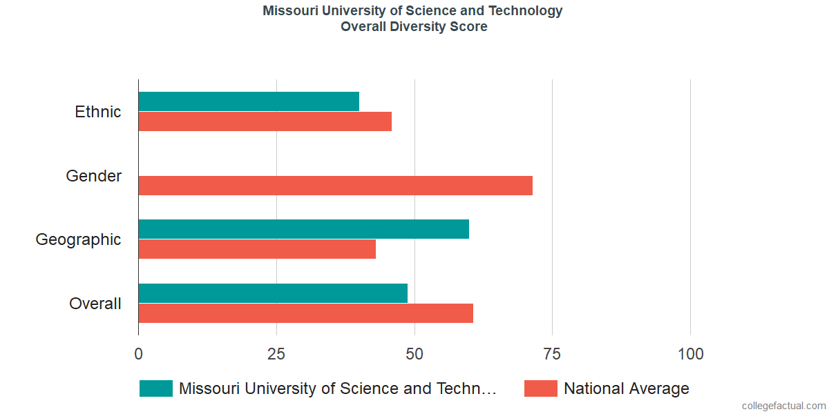 Overall Diversity at Missouri University of Science and Technology